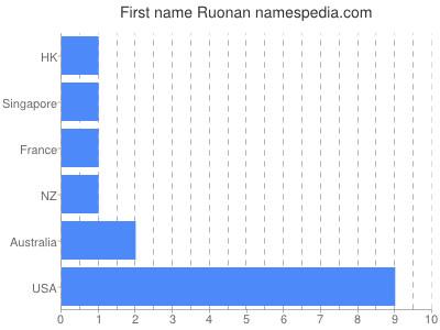 Given name Ruonan