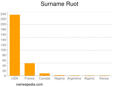 Surname Ruot