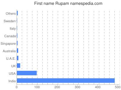 Given name Rupam