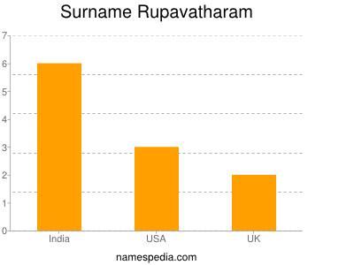 Surname Rupavatharam