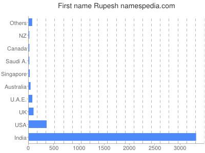 Given name Rupesh