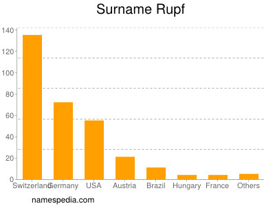 Surname Rupf