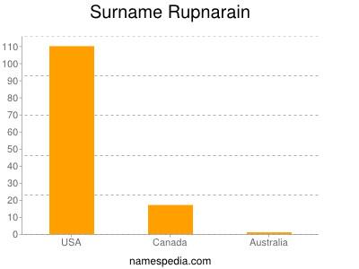 Surname Rupnarain