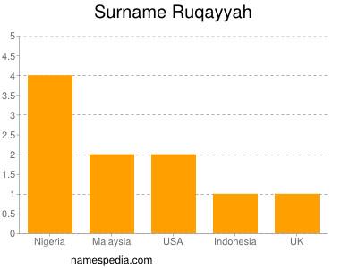 Surname Ruqayyah
