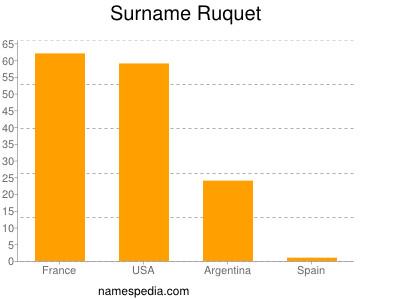 Familiennamen Ruquet
