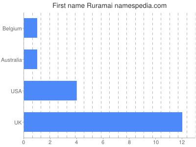 Given name Ruramai