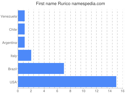 Given name Rurico