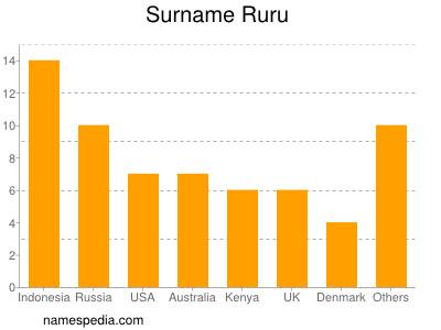 Surname Ruru