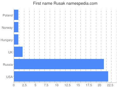 Given name Rusak