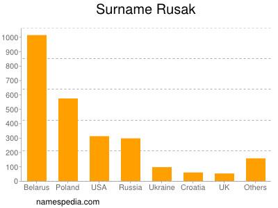 Surname Rusak