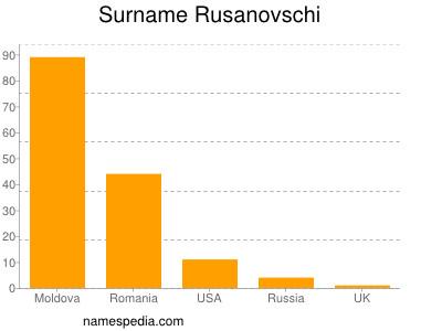 Surname Rusanovschi