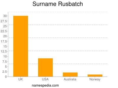Surname Rusbatch