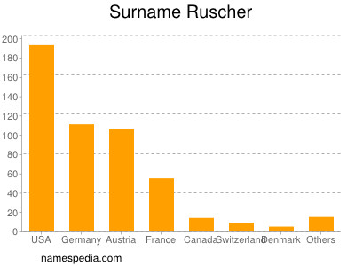 Surname Ruscher