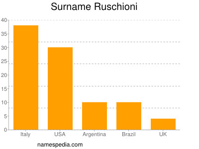Surname Ruschioni