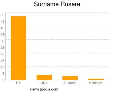 Surname Rusere