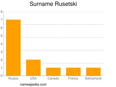 Surname Rusetski