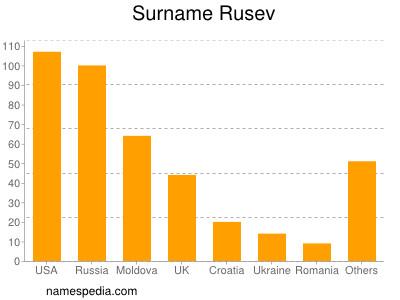 Surname Rusev