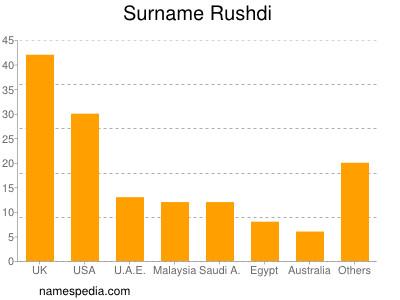 Surname Rushdi