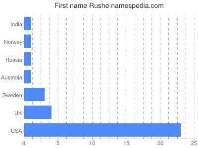Given name Rushe