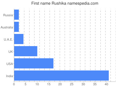 Given name Rushika