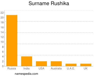 Surname Rushika