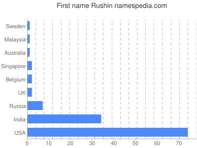Given name Rushin