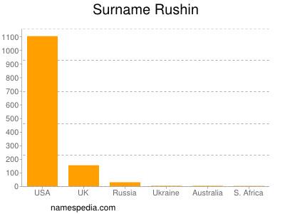 Surname Rushin