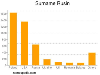 Surname Rusin