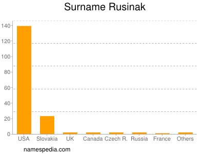 Surname Rusinak
