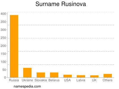 Surname Rusinova