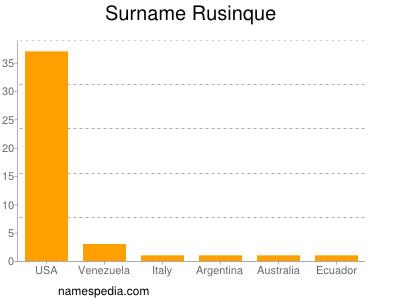 nom Rusinque