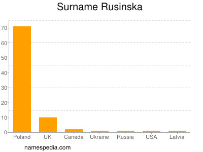 Surname Rusinska
