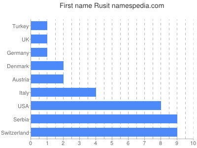 Given name Rusit