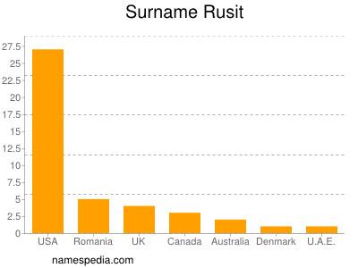 Surname Rusit