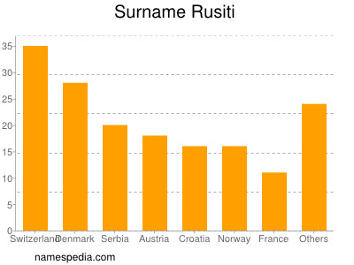 Surname Rusiti