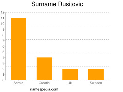 Surname Rusitovic