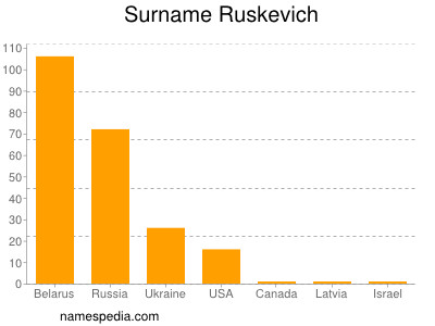 Surname Ruskevich
