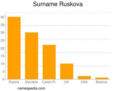 Surname Ruskova