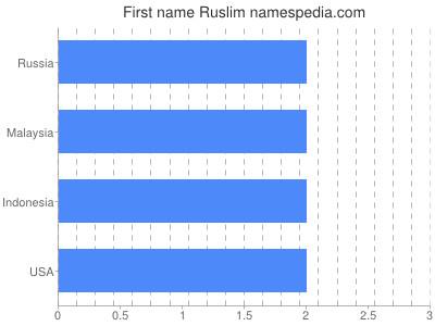 Given name Ruslim