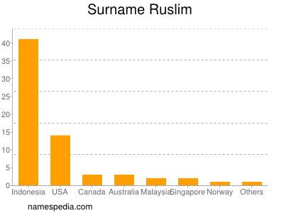 Surname Ruslim