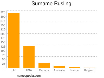 Surname Rusling