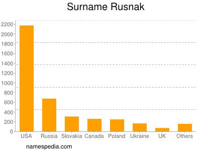 Surname Rusnak