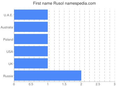 Given name Rusol