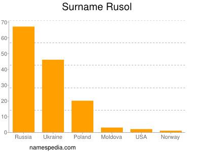 Surname Rusol