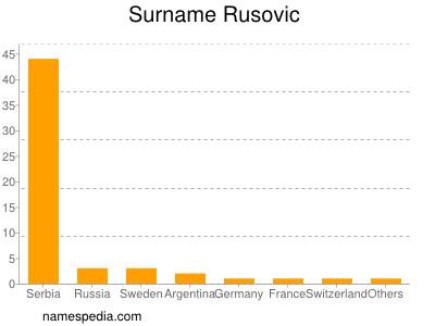 Surname Rusovic