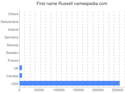 Given name Russell