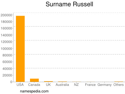 Surname Russell