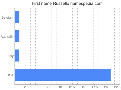 Given name Russello