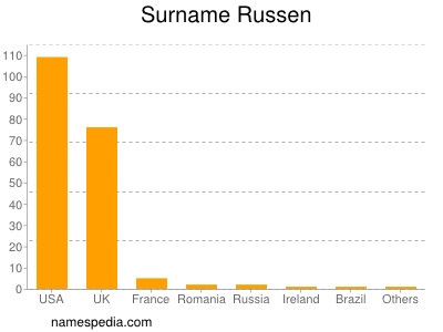 Surname Russen