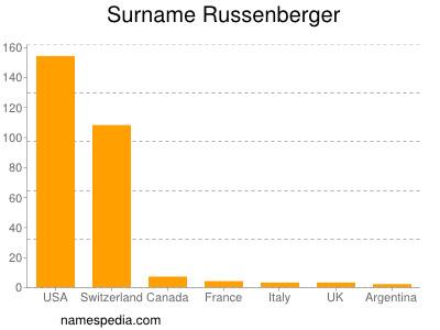 Surname Russenberger